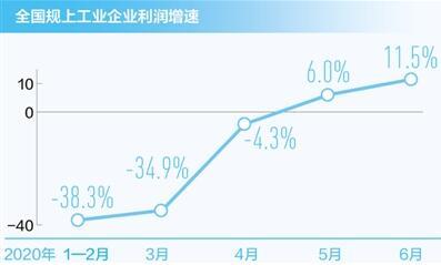 受益于四方面因素,6月工业企业利润增速加快